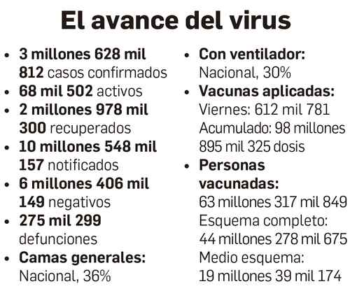 Ssa: tercera ola cierra la semana con caída de 20% en contagios – La Jornada
