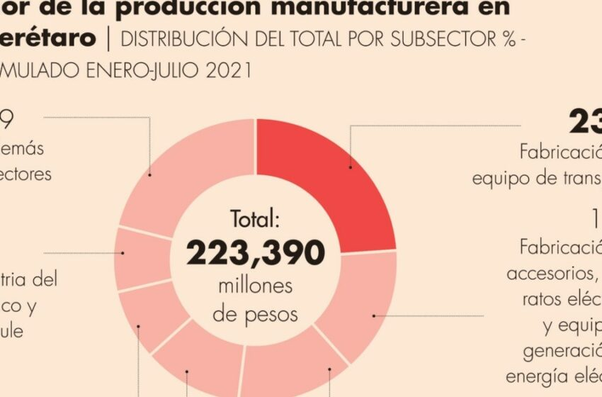 Querétaro, con potencial para crear clústeres agroindustrial, electrodoméstico y biofarmacéutico