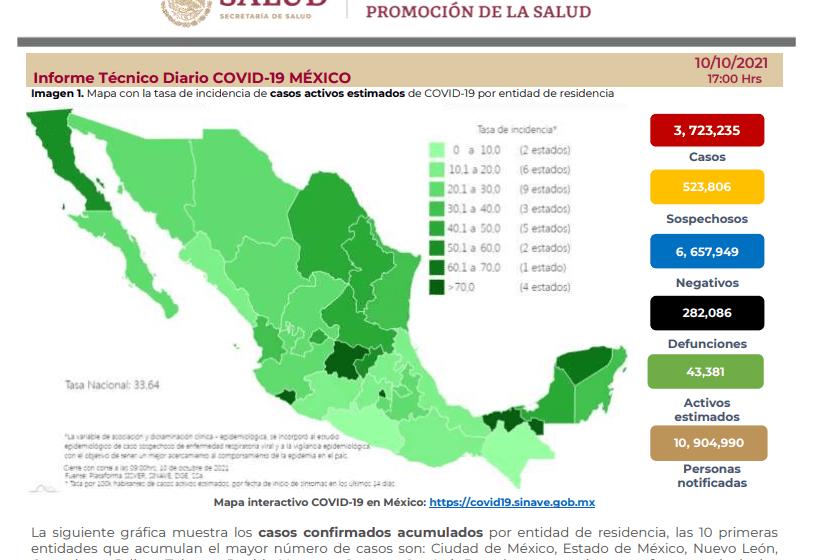 Reporta México 2,690 nuevos casos positivos y 128 defunciones por COVID en 24 horas – XEVT