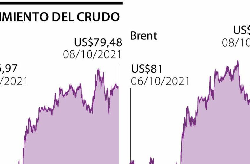 Crisis energética impulsa precio del barril de Brent a US$83 y acerca el WTI a US$80